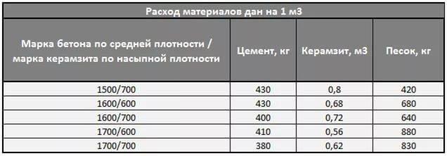 Сколько в 1 кубе керамзитобетона керамзита купить бетон м300 спб