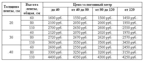 бетонные колонны цена за погонный метр