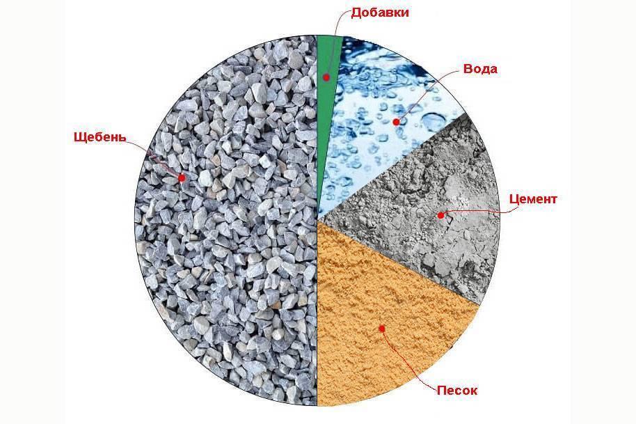 из чего состоит цементный раствор