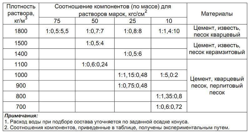 вес 1м3 цементного раствора