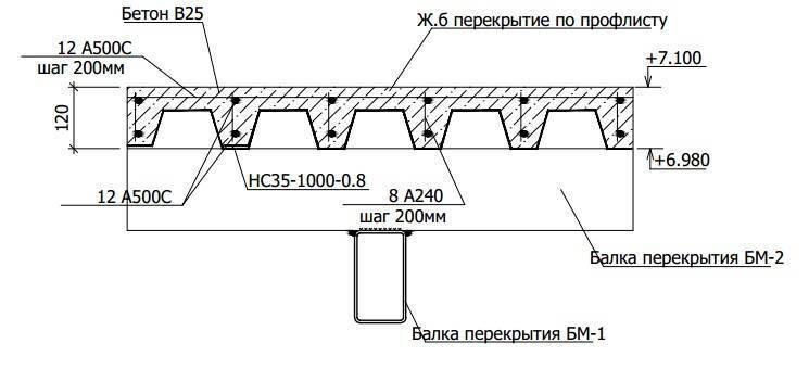 Профлист бетон топпинги бетона