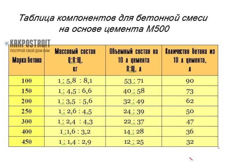 Соотношение цемента и пгс для фундамента