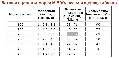 Опгс бетон пропорции вес бетона м3