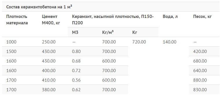 керамзитобетон вес 1 м3 таблица