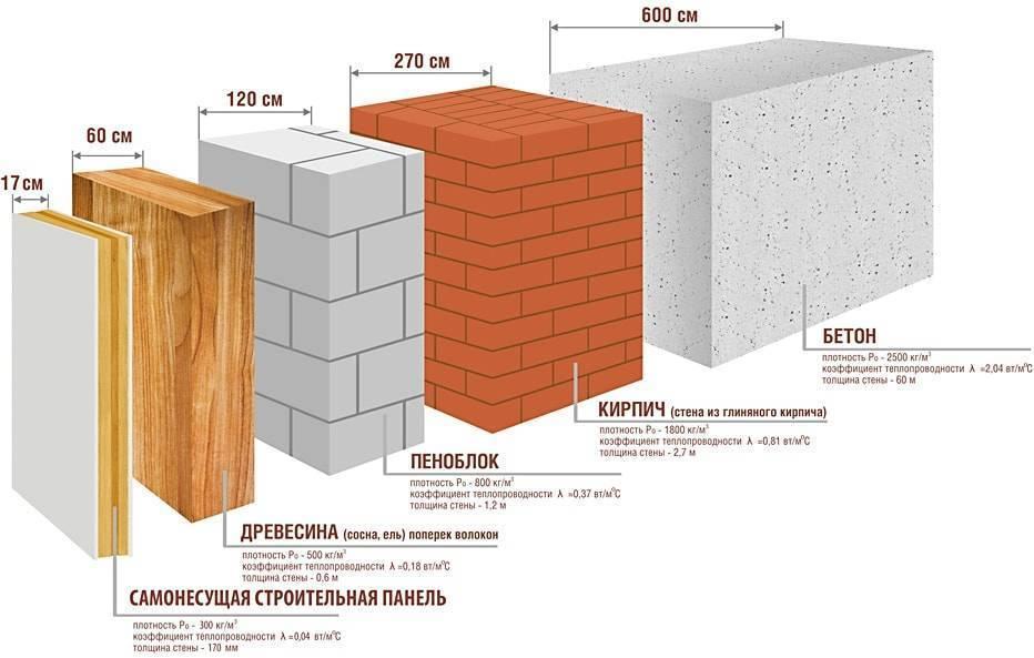 толщина стен из пеноблоков в московской области