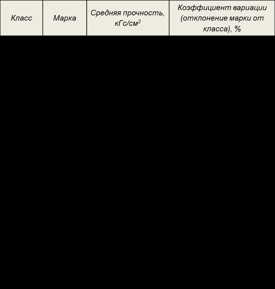 соотношение классов и марок бетона