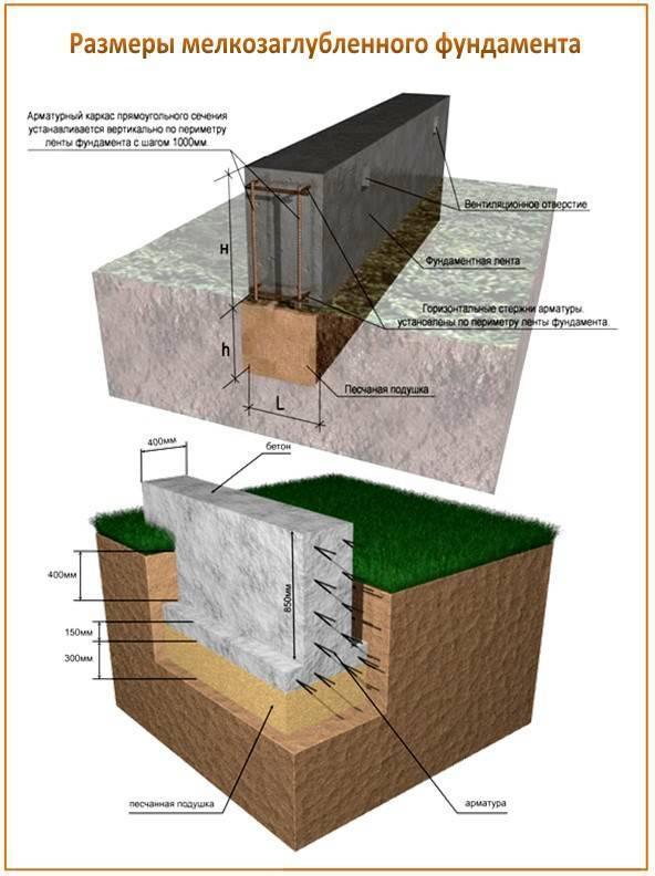 ленточный фундамент на пучинистых грунтах