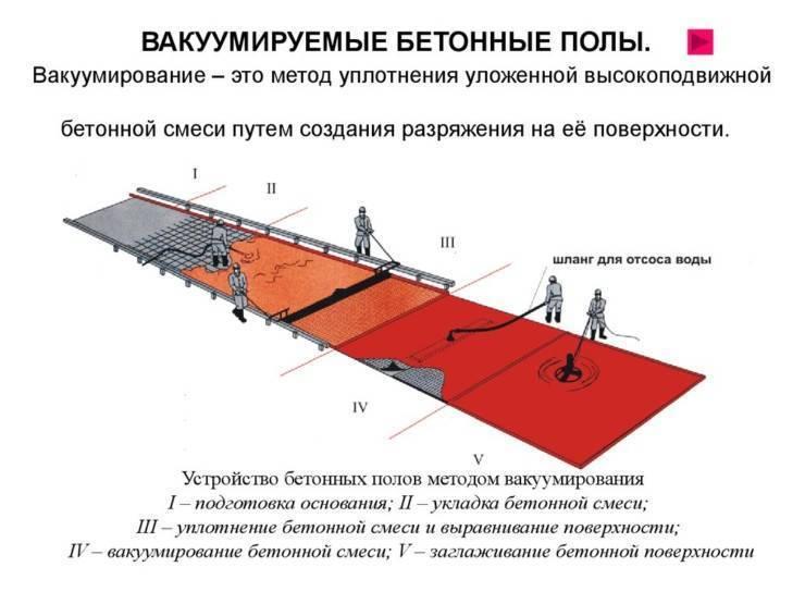 Вакуумирования бетонной смеси купить забор из бетона в белгороде