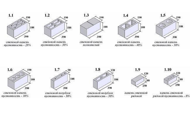размеры стеновых блоков